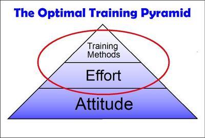 Optimal_training_pyramid2