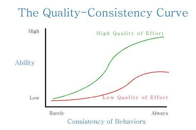 Quality_consistency_curve_3